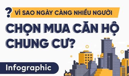 [Lời khuyên Đầu Tư] Vì sao ngày càng nhiều người chọn mua căn hộ chung cư? mới nhất 2021